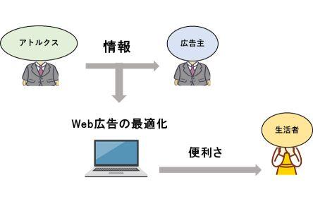 仕事の相関図